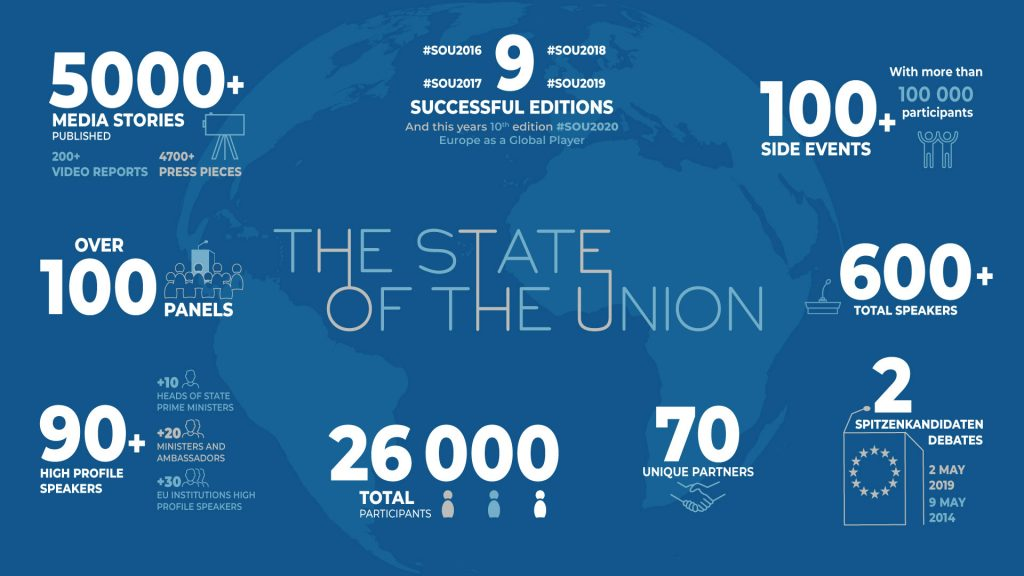 The State of the Union infographic 10 year summary